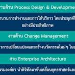 Enterprise Architecture & DT Strategy